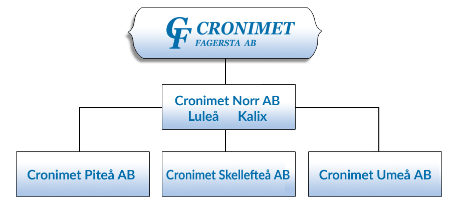 Chart-Cronimet